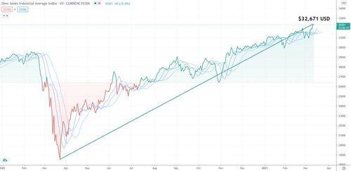Dow Jones se disparó más de 400 puntos